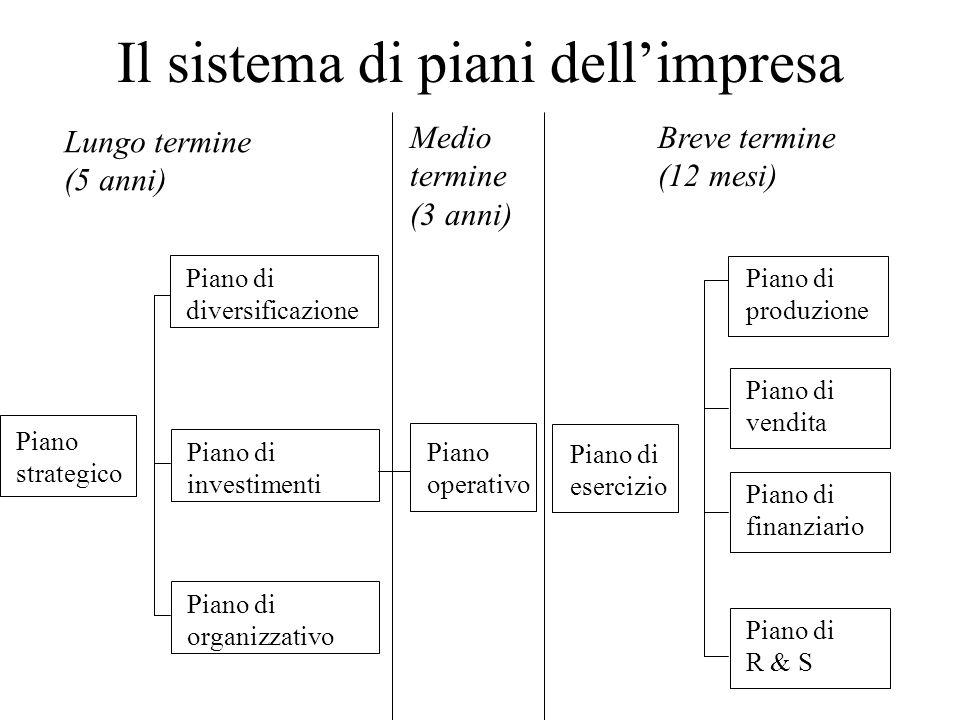 Il sistema di piani dell'impresa