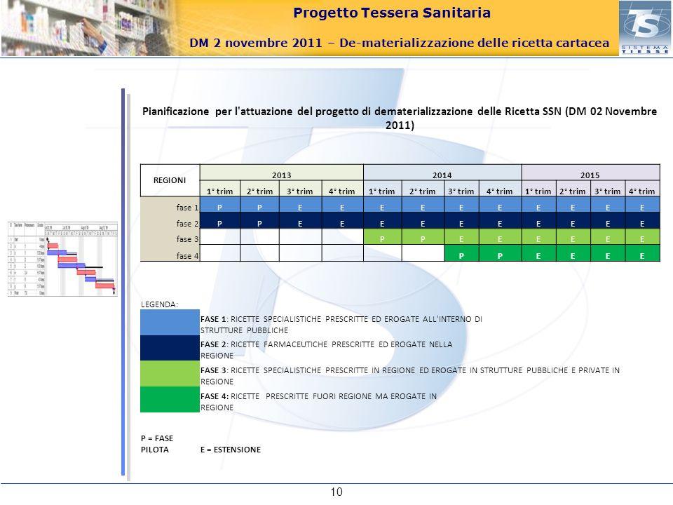 Pianificazione per l attuazione del progetto di dematerializzazione delle Ricetta SSN (DM 02 Novembre 2011)
