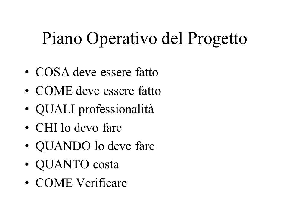 Piano Operativo del Progetto