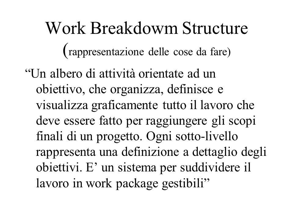 Work Breakdowm Structure (rappresentazione delle cose da fare)