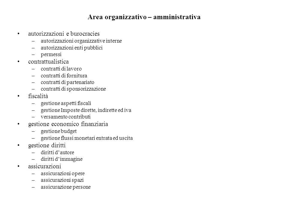 Area organizzativo – amministrativa