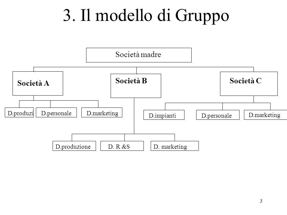 3. Il modello di Gruppo Società madre Società B Società C Società A