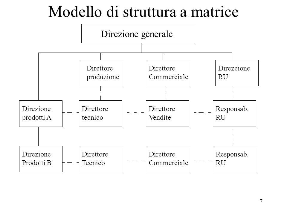 Modello di struttura a matrice