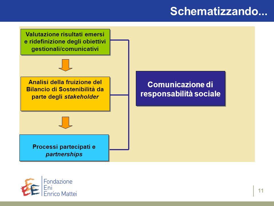 Schematizzando... Comunicazione di responsabilità sociale