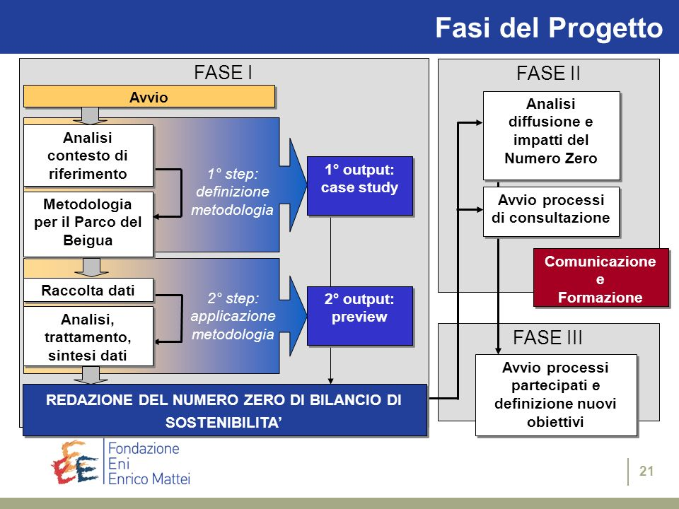 Fasi del Progetto FASE I FASE II FASE III Avvio