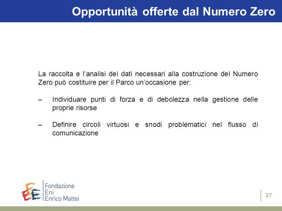 Opportunità offerte dal Numero Zero