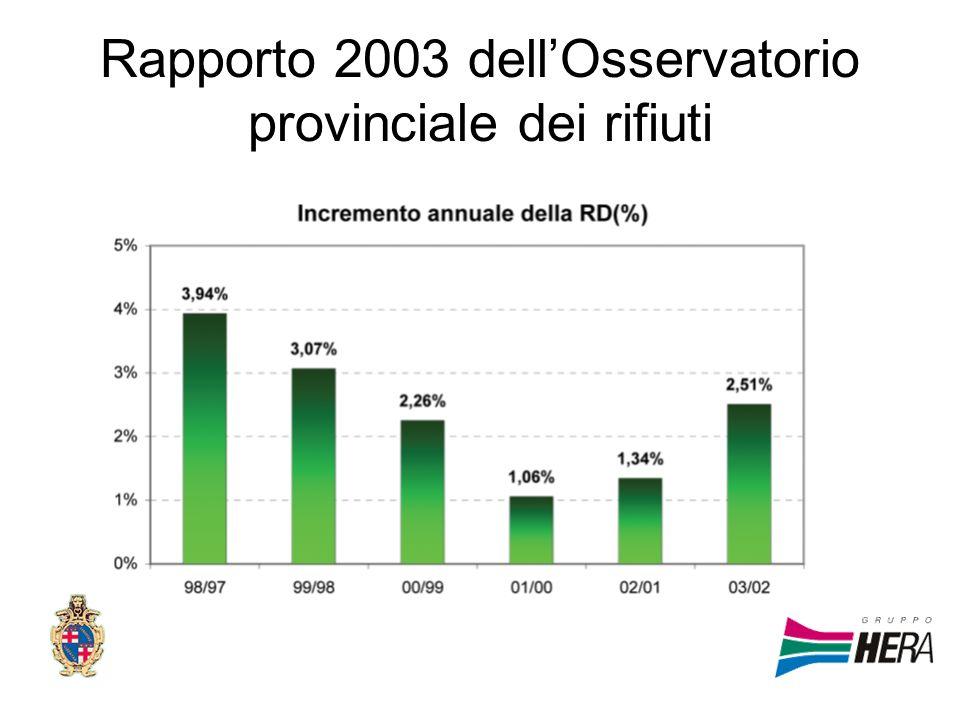 Rapporto 2003 dell'Osservatorio provinciale dei rifiuti