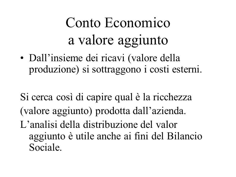 Conto Economico a valore aggiunto