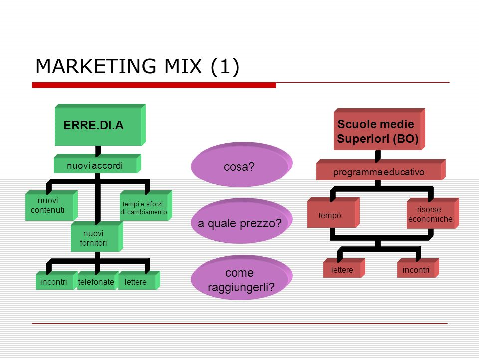 MARKETING MIX (1) Scuole medie ERRE.DI.A Superiori (BO) cosa