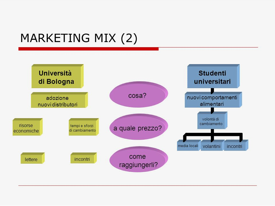 MARKETING MIX (2) Università di Bologna Studenti universitari cosa