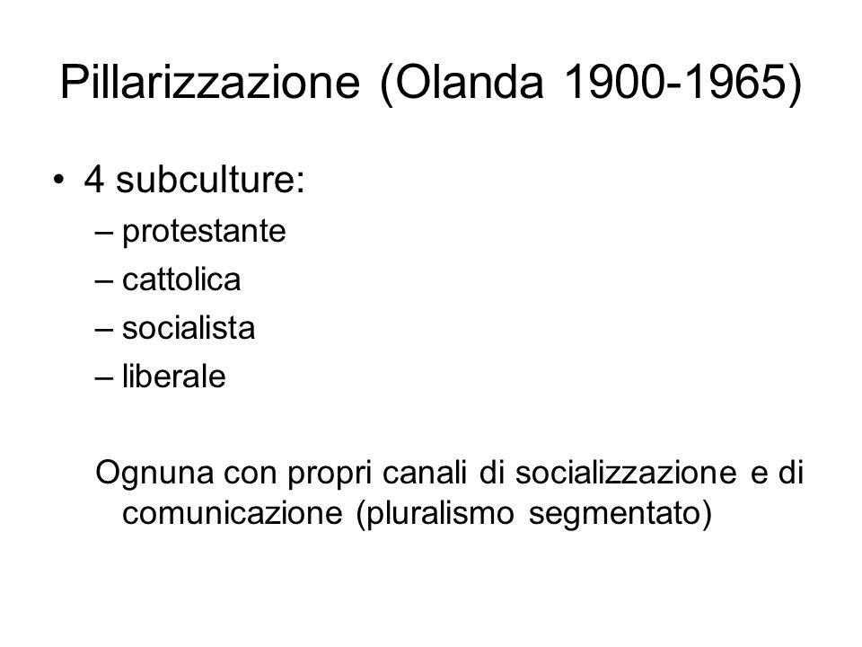 Pillarizzazione (Olanda 1900-1965)
