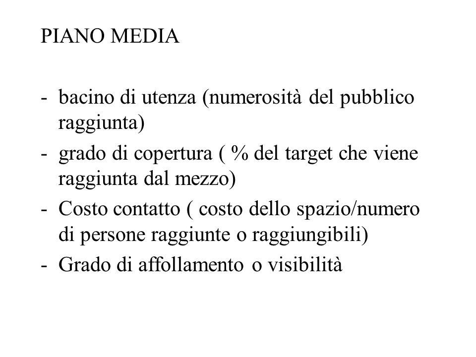 PIANO MEDIA bacino di utenza (numerosità del pubblico raggiunta) grado di copertura ( % del target che viene raggiunta dal mezzo)