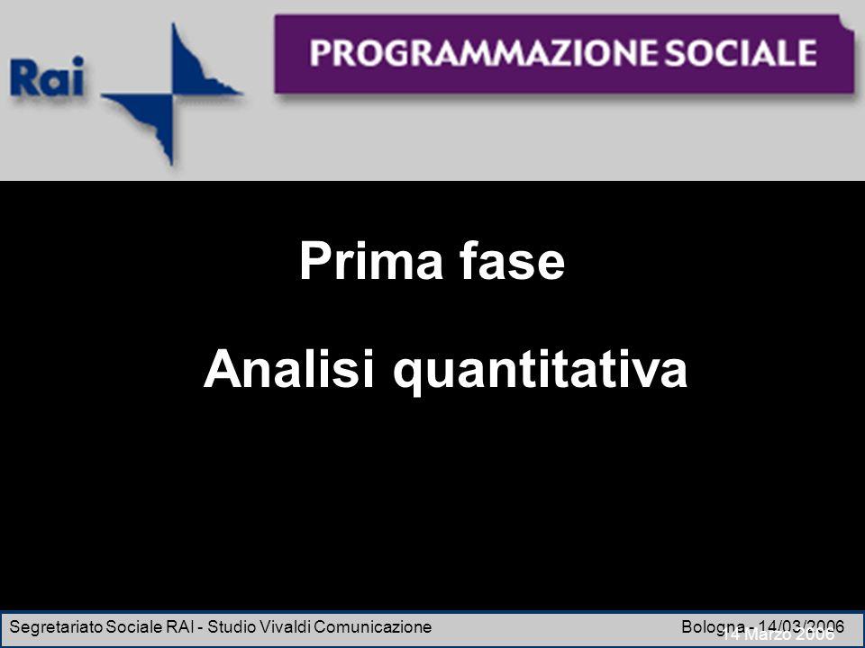 Prima fase Analisi quantitativa