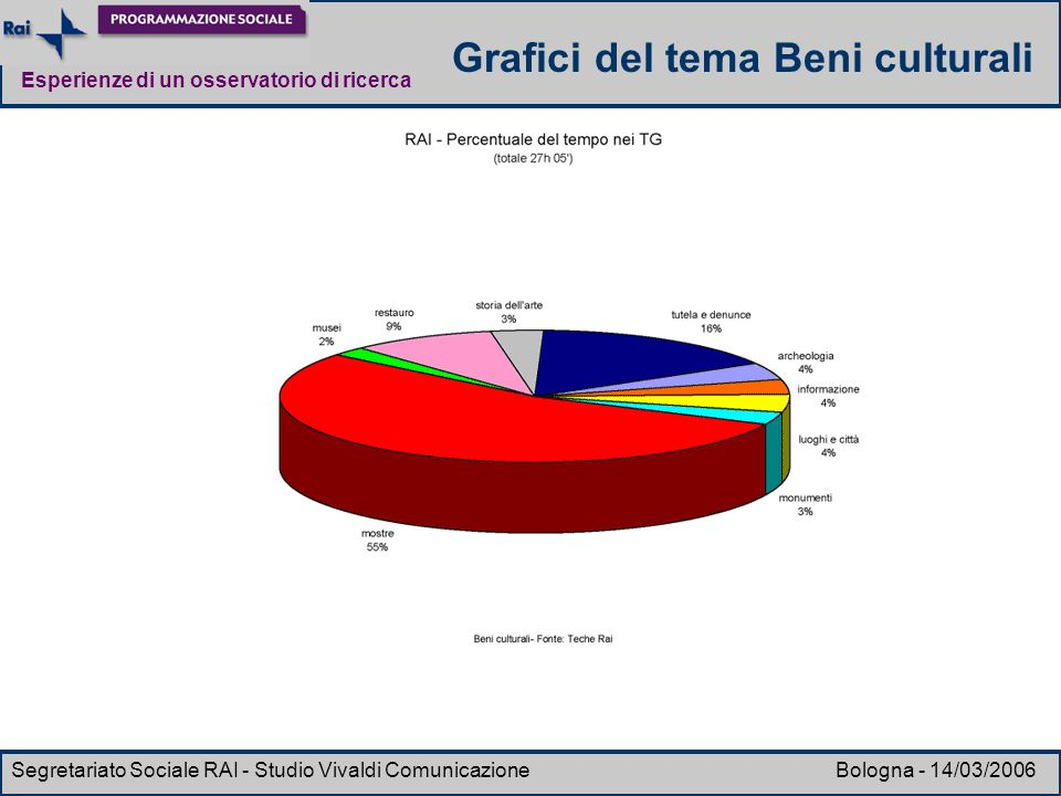 Grafici del tema Beni culturali