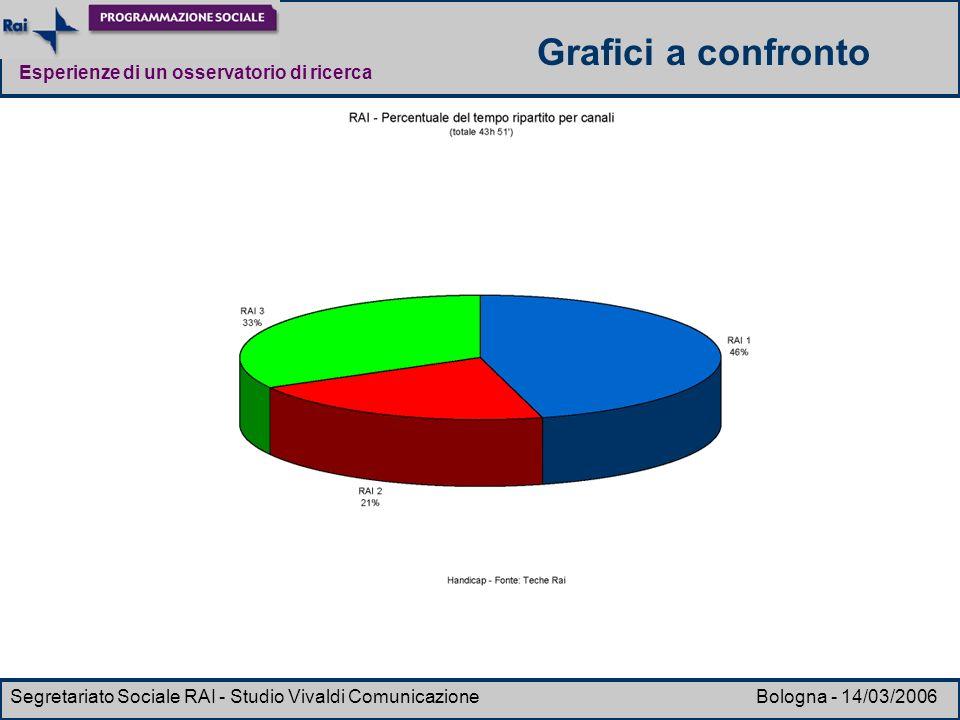 Grafici a confronto Segretariato Sociale RAI - Studio Vivaldi Comunicazione Bologna - 14/03/2006.
