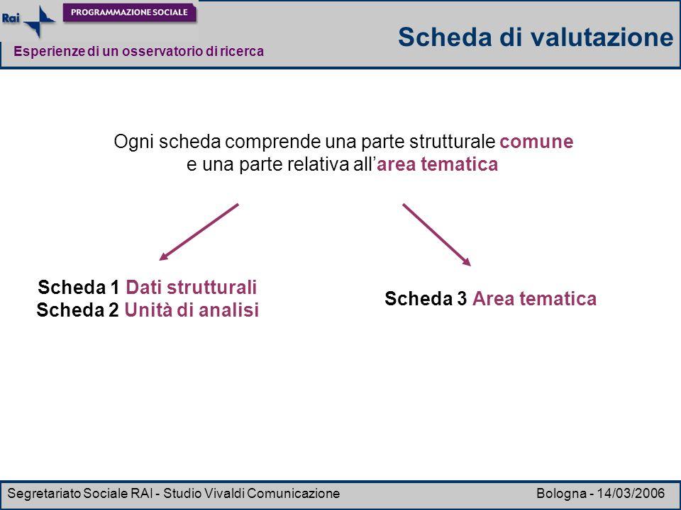 Scheda 1 Dati strutturali Scheda 2 Unità di analisi