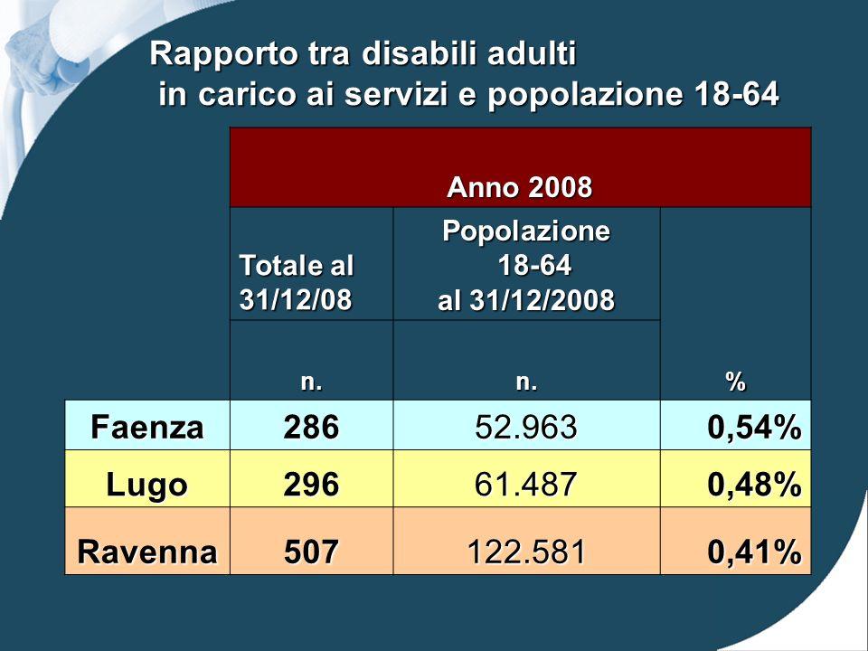 Rapporto tra disabili adulti in carico ai servizi e popolazione 18-64