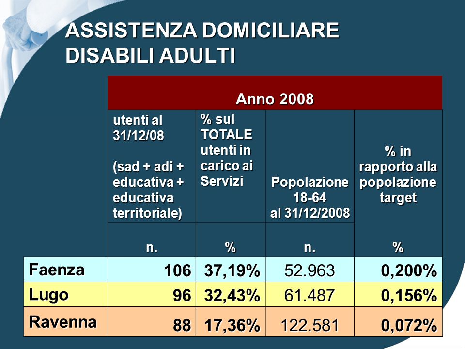 ASSISTENZA DOMICILIARE DISABILI ADULTI