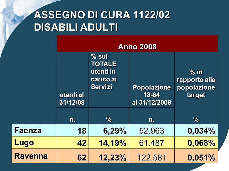 ASSEGNO DI CURA 1122/02 DISABILI ADULTI