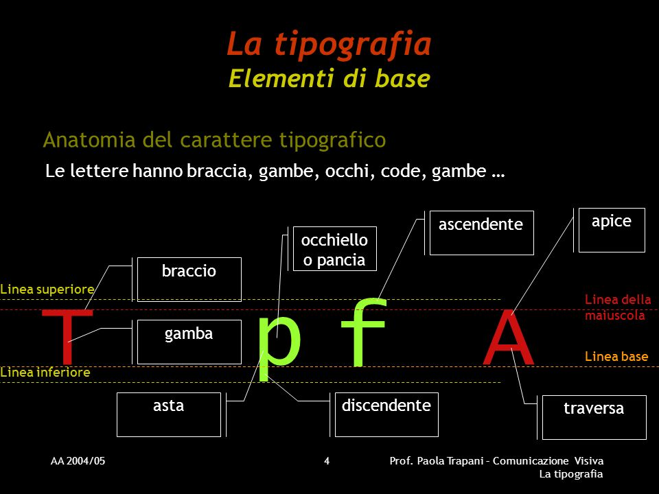 La tipografia Elementi di base