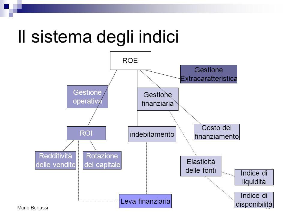 Il sistema degli indici