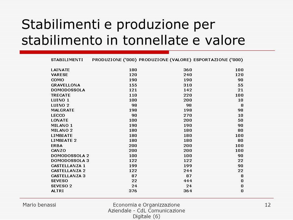 Stabilimenti e produzione per stabilimento in tonnellate e valore