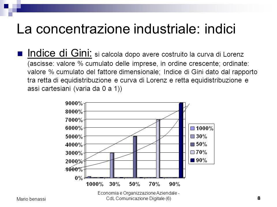 La concentrazione industriale: indici