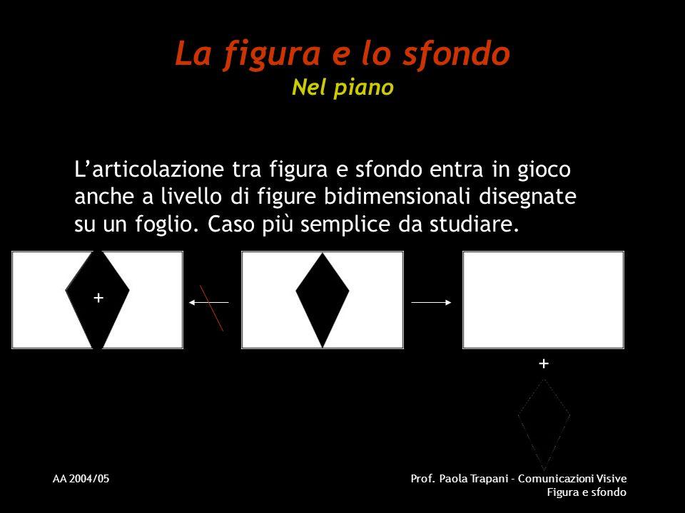La figura e lo sfondo Nel piano