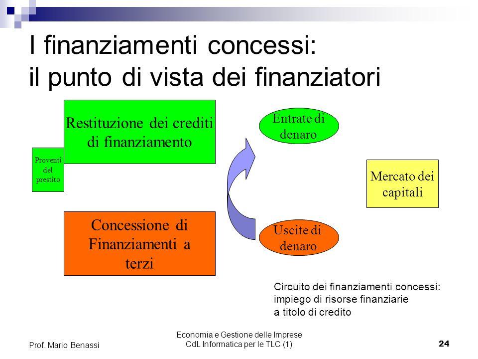 I finanziamenti concessi: il punto di vista dei finanziatori