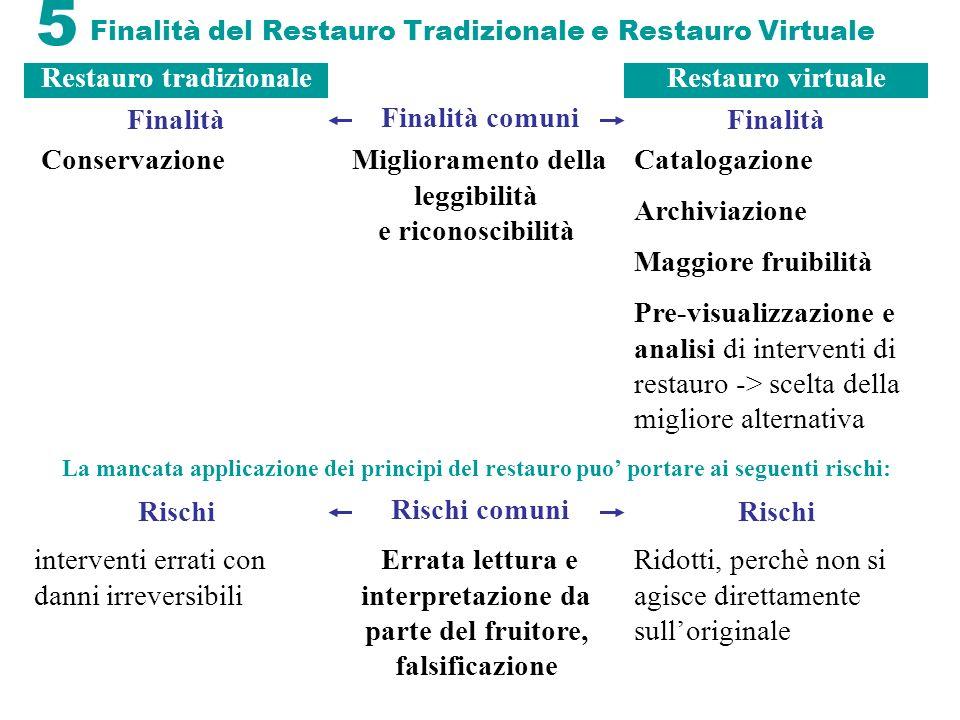 Finalità del Restauro Tradizionale e Restauro Virtuale