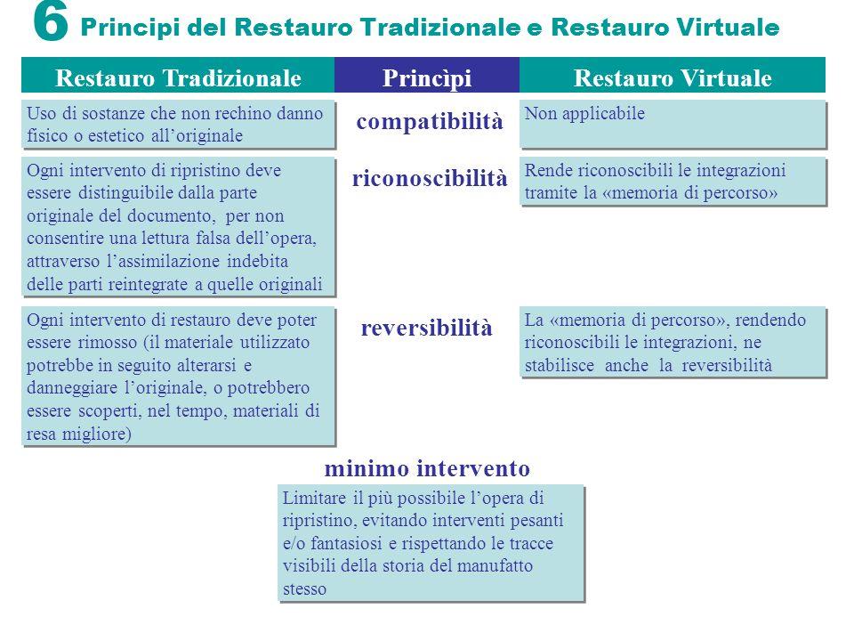 Principi del Restauro Tradizionale e Restauro Virtuale