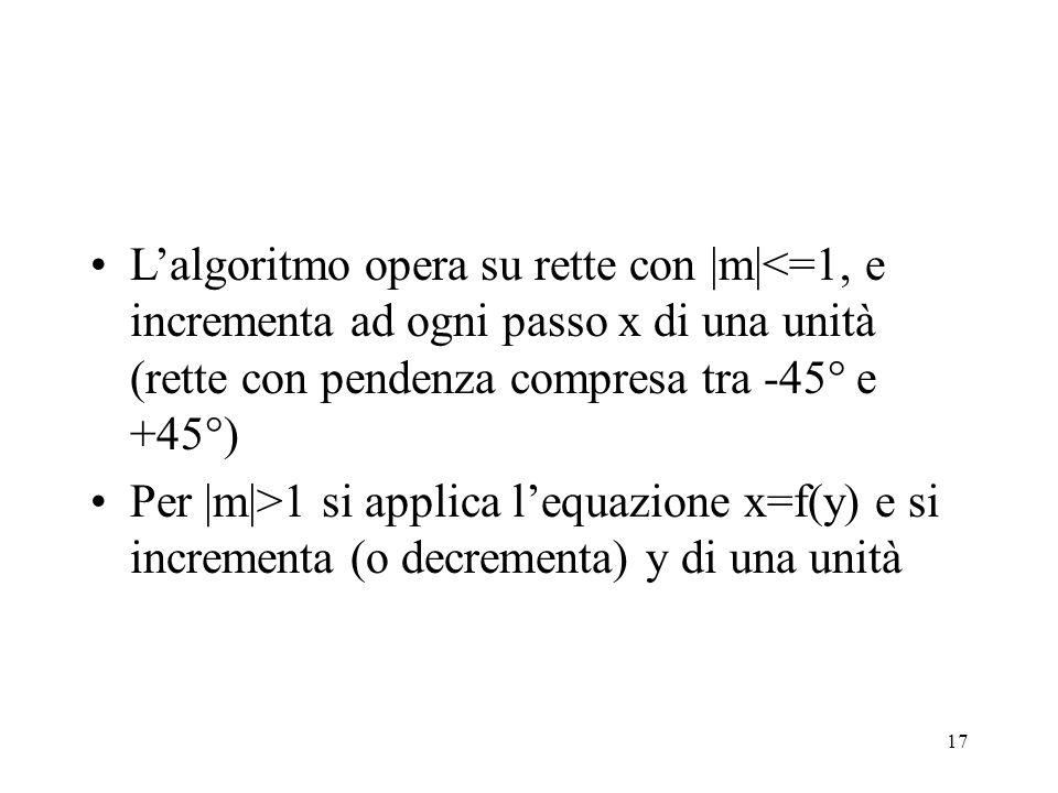 L'algoritmo opera su rette con |m|<=1, e incrementa ad ogni passo x di una unità (rette con pendenza compresa tra -45° e +45°)