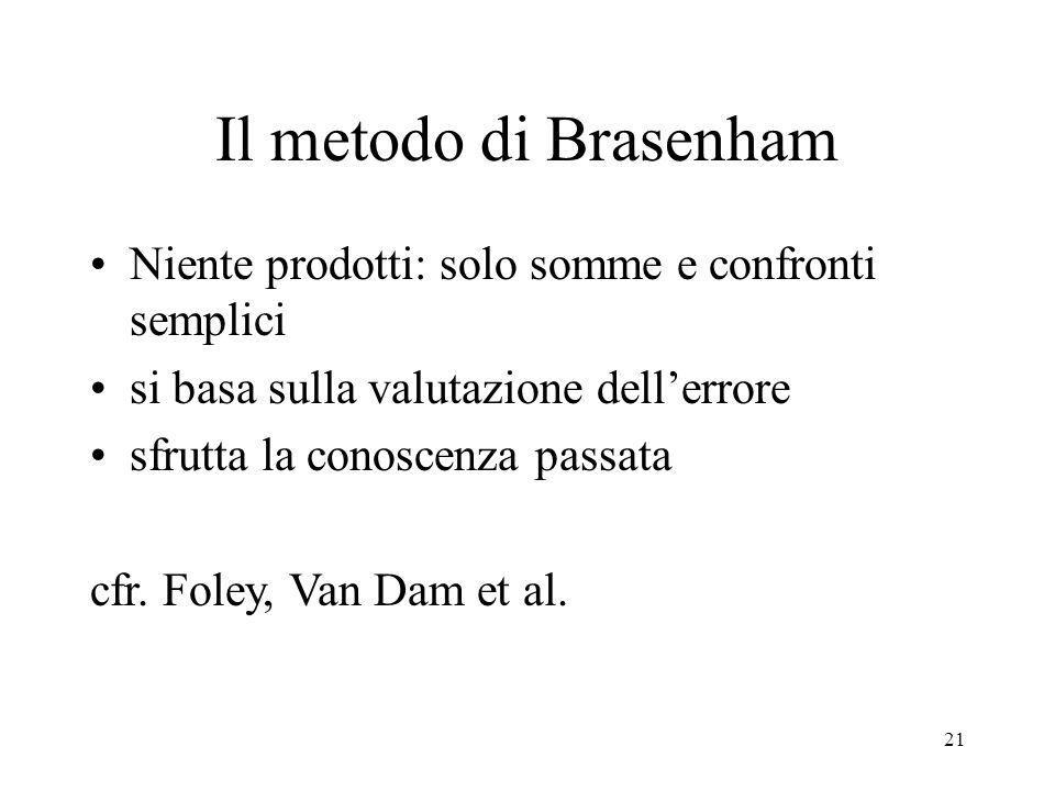 Il metodo di Brasenham Niente prodotti: solo somme e confronti semplici. si basa sulla valutazione dell'errore.