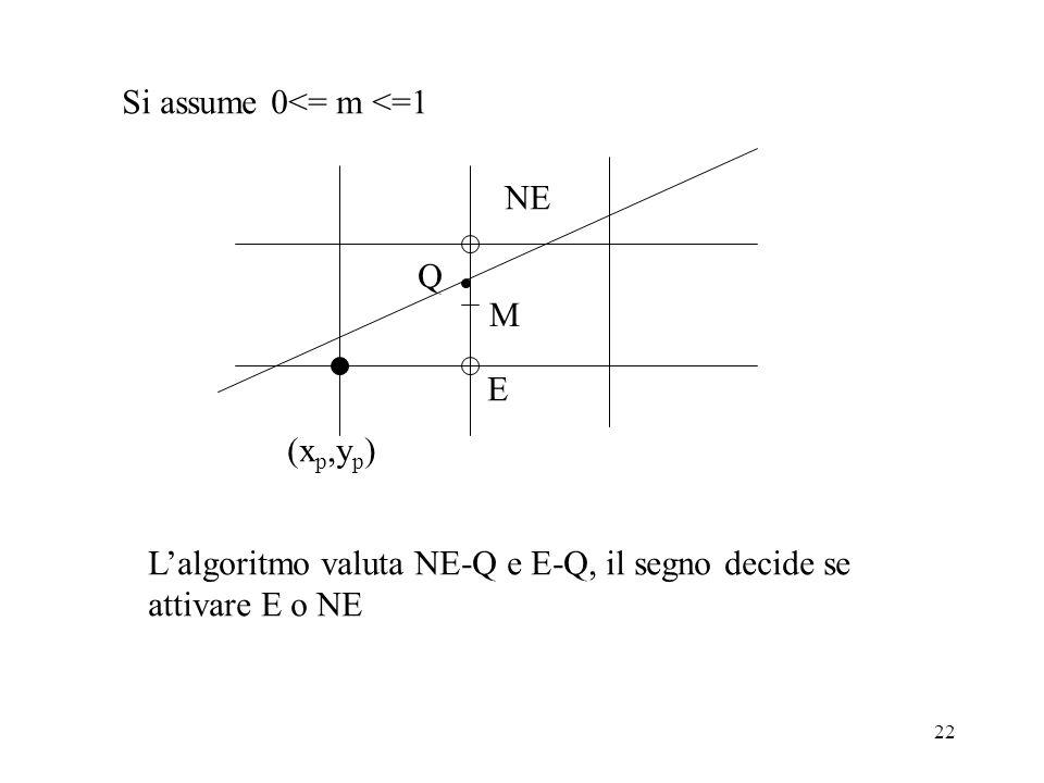 Si assume 0<= m <=1 NE. Q. M. E. (xp,yp) L'algoritmo valuta NE-Q e E-Q, il segno decide se.