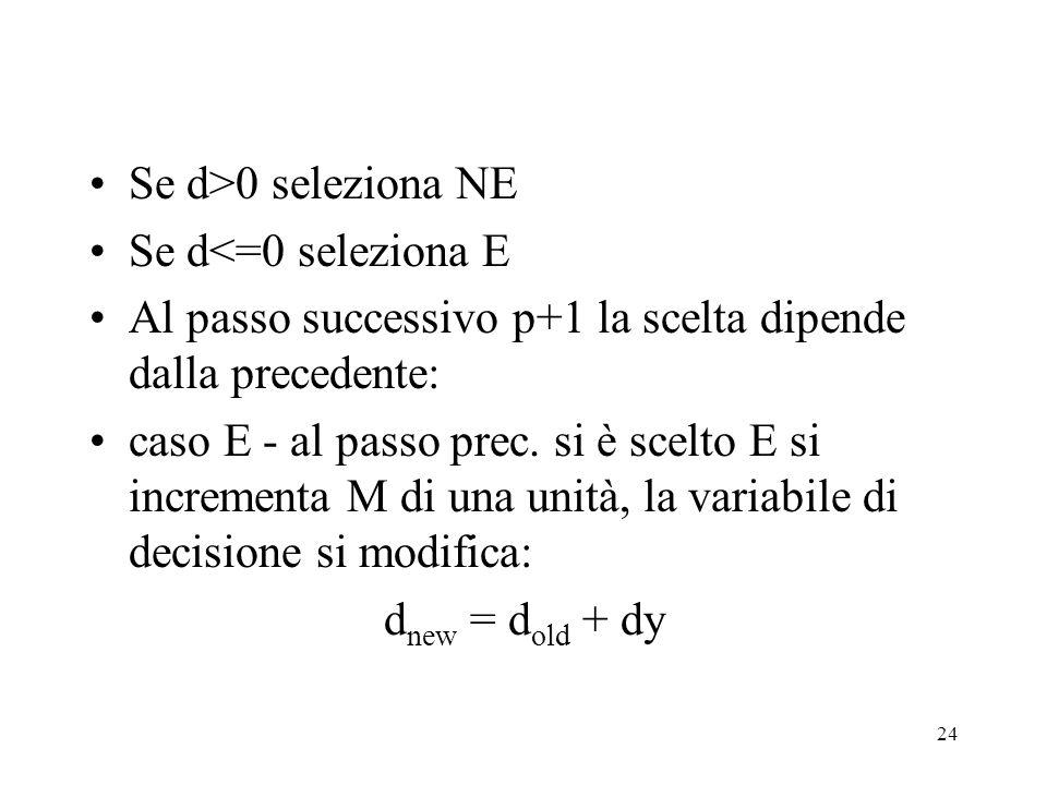 Se d>0 seleziona NE Se d<=0 seleziona E. Al passo successivo p+1 la scelta dipende dalla precedente: