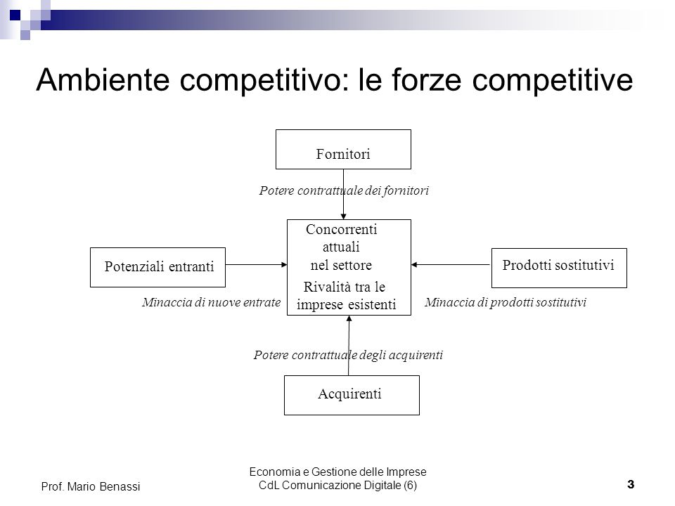 Ambiente competitivo: le forze competitive