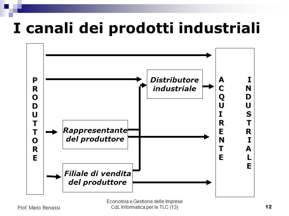 Economia e Gestione delle Imprese CdL Informatica per le TLC (13)
