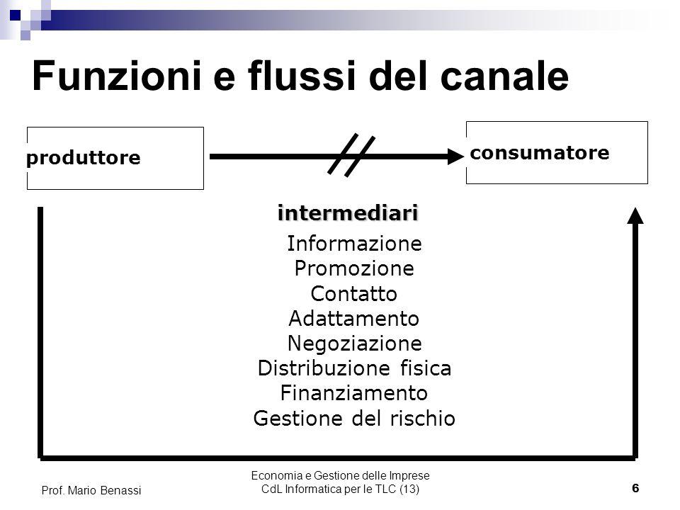 Funzioni e flussi del canale