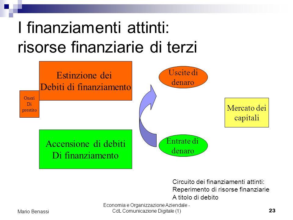 I finanziamenti attinti: risorse finanziarie di terzi