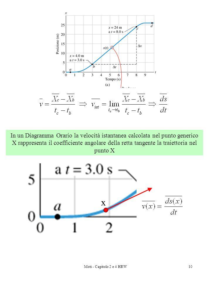 In un Diagramma Orario la velocità istantanea calcolata nel punto generico X rappresenta il coefficiente angolare della retta tangente la traiettoria nel punto X