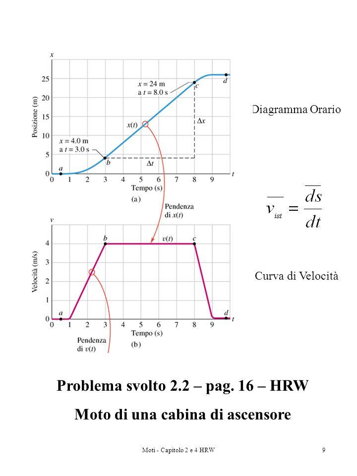 Problema svolto 2.2 – pag. 16 – HRW Moto di una cabina di ascensore