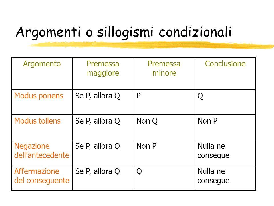Argomenti o sillogismi condizionali