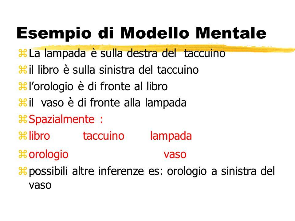 Esempio di Modello Mentale