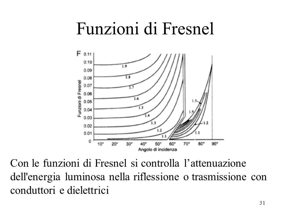 Funzioni di Fresnel