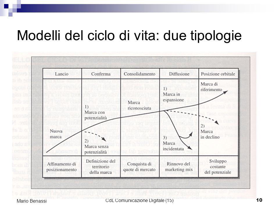 Modelli del ciclo di vita: due tipologie