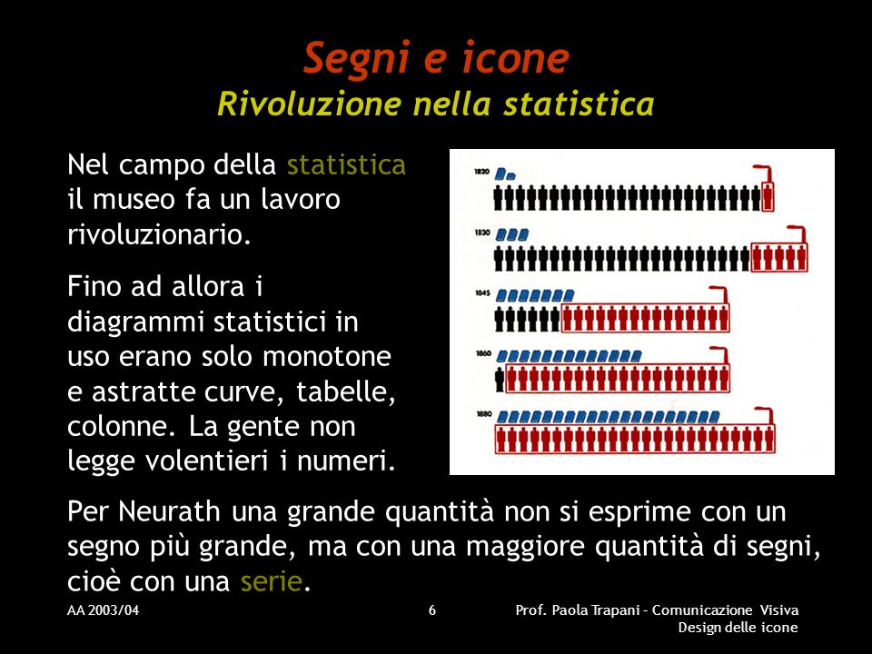 Segni e icone Rivoluzione nella statistica