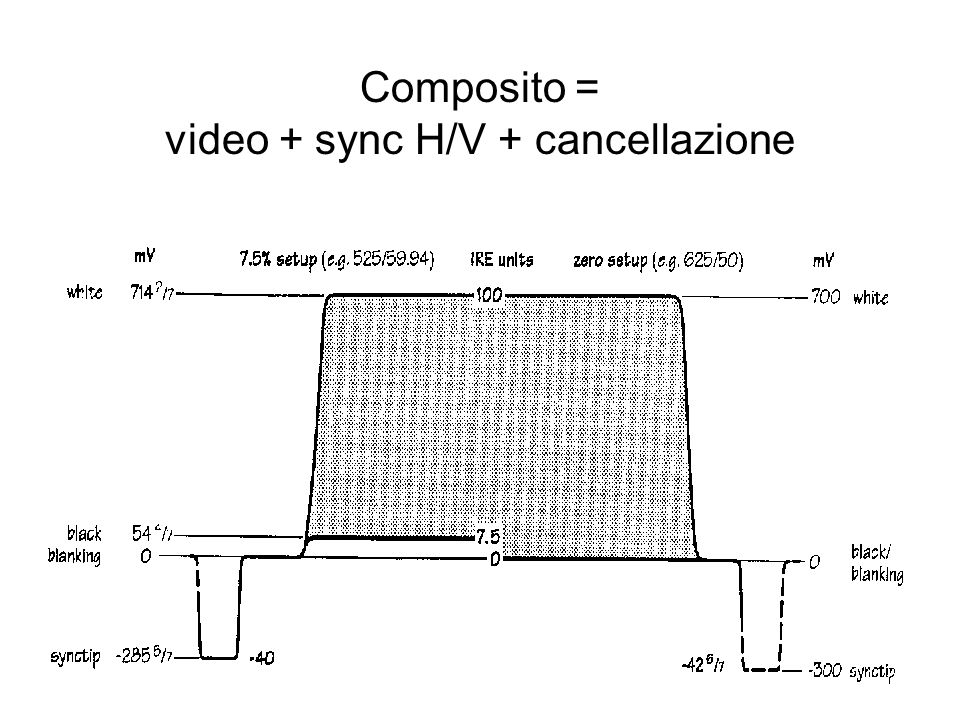 Composito = video + sync H/V + cancellazione