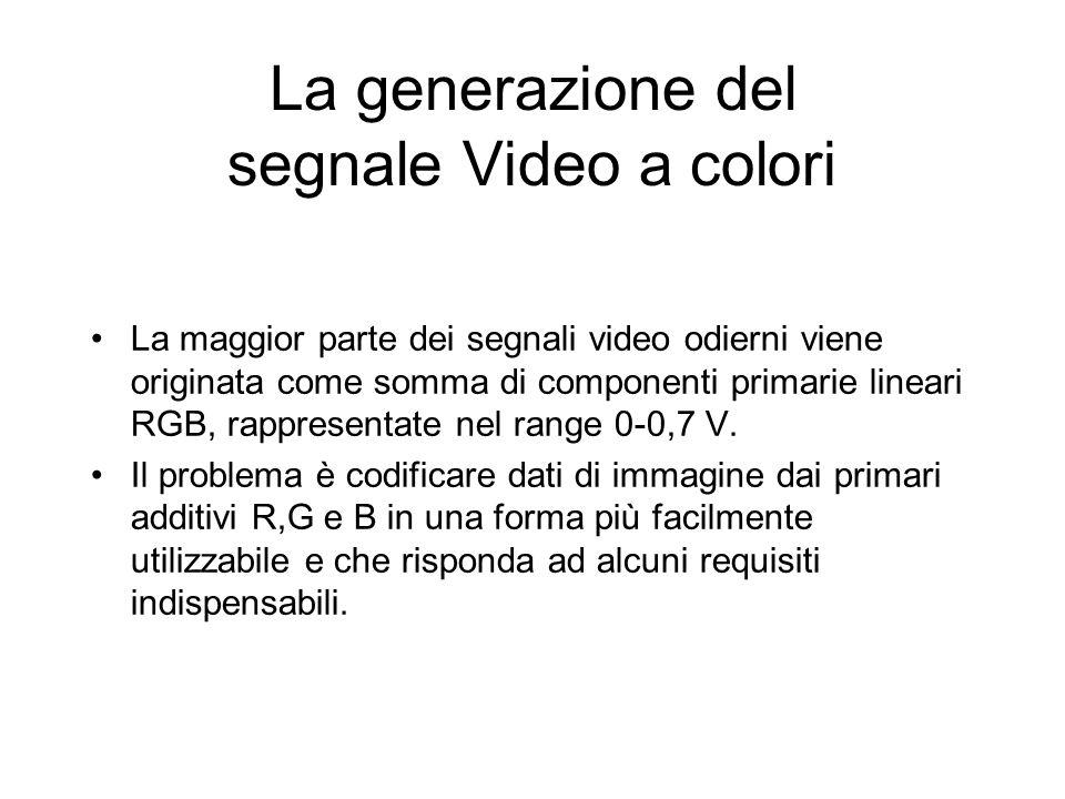 La generazione del segnale Video a colori
