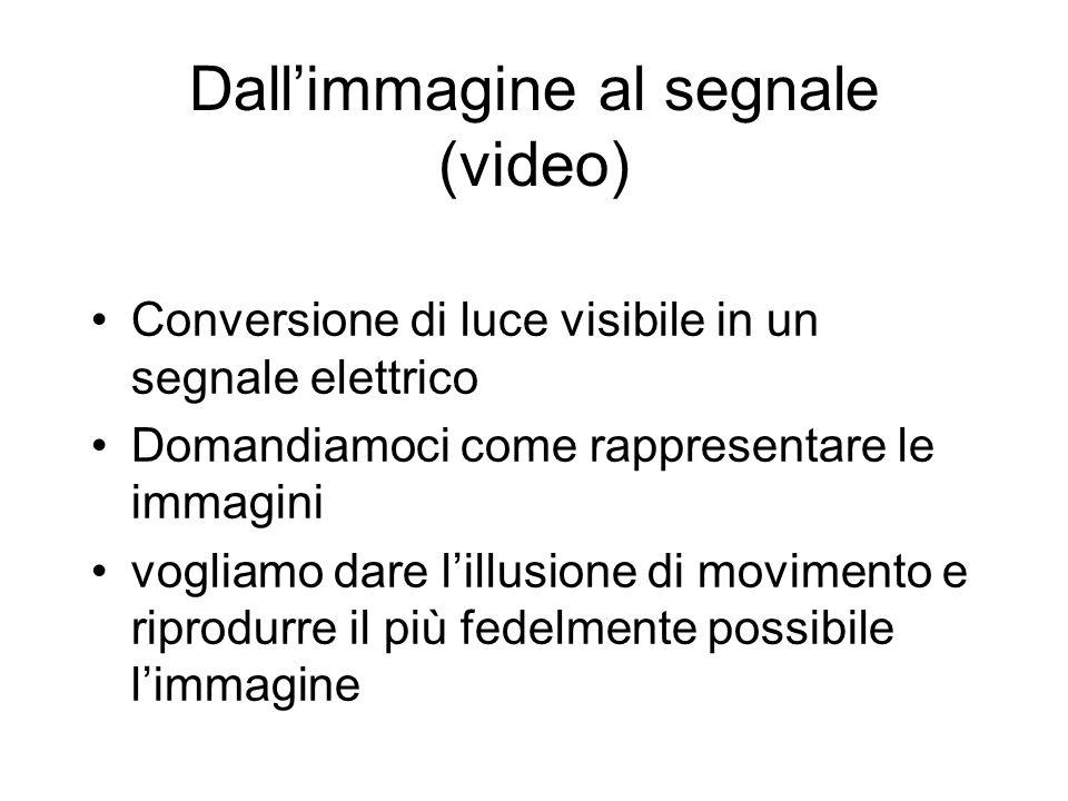 Dall'immagine al segnale (video)