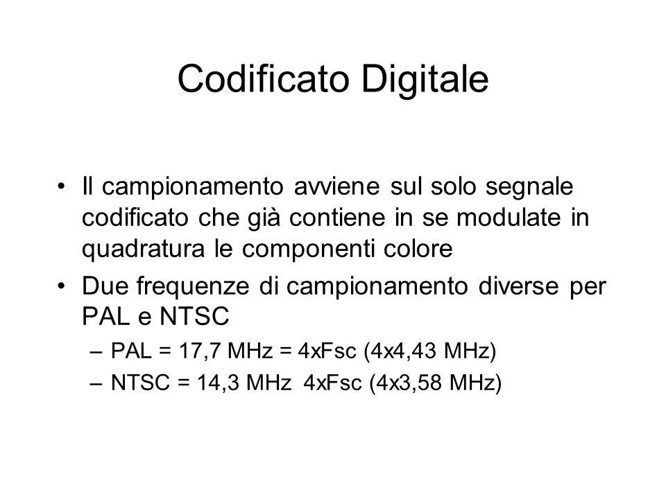 Codificato Digitale Il campionamento avviene sul solo segnale codificato che già contiene in se modulate in quadratura le componenti colore.